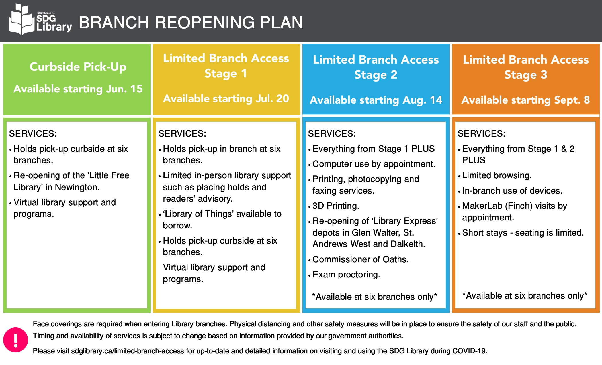 Image depicts four coloured squares outlining the different stages of the library reopening plan